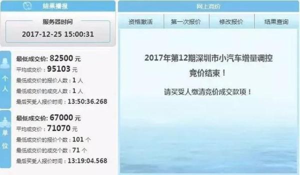 中国五大最难上牌城市!深圳一块铁皮9.5万,上海北京笑而不语