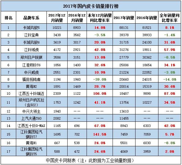 皮卡神车,再续神奇——长城风骏皮卡20年蝉联销量冠军