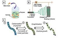 URC与斯坦福研发新催化剂材料 可用于PEM燃料电池