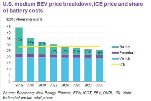 彭博社:电动车价格7年后将低于内燃机车型