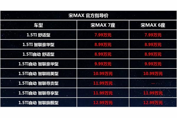 比亚迪宋MAX新车型上市 售7.99-12.99万