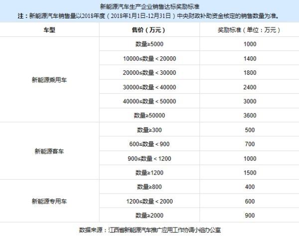 最高奖励3600万 2018年江西省新能源汽车推广应用奖励办法出炉