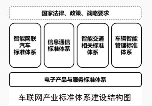 两部委联合印发车联网产业标准体系 促自动驾驶发展