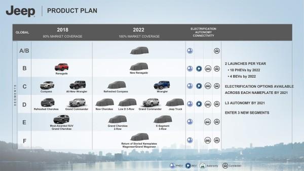工厂已确定 牧马人PHEV预计2020年上市