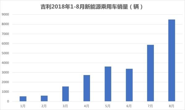 2020年投产 吉利武汉成立动力电池公司