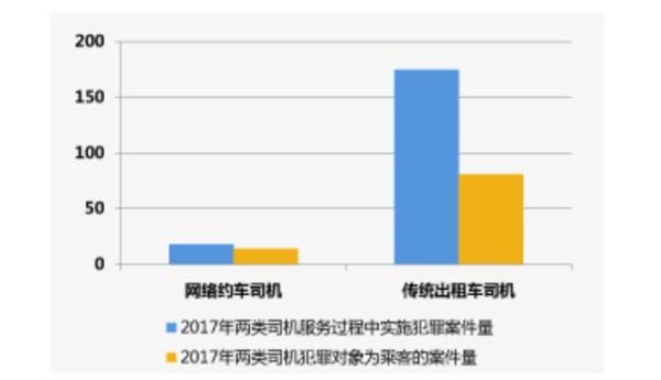 最高法司法大数据报告:2017年网约车案发率远低于传统出租车