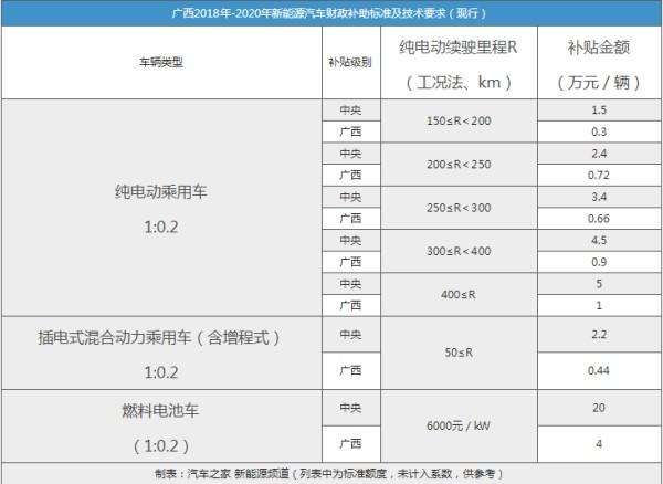 停车费减半 广西新能源车补贴政策出台