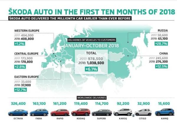受乘用车销量下滑和WLTP影响 斯柯达下跌7.4%