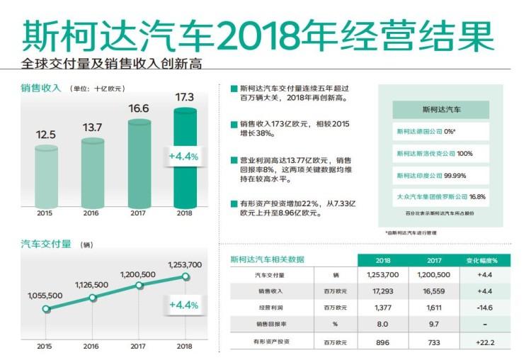 斯柯達汽車2018年全球交付量及銷售收入創新高