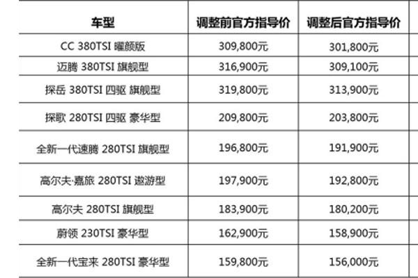 最高降8000元 一汽-大众下调官方指导价