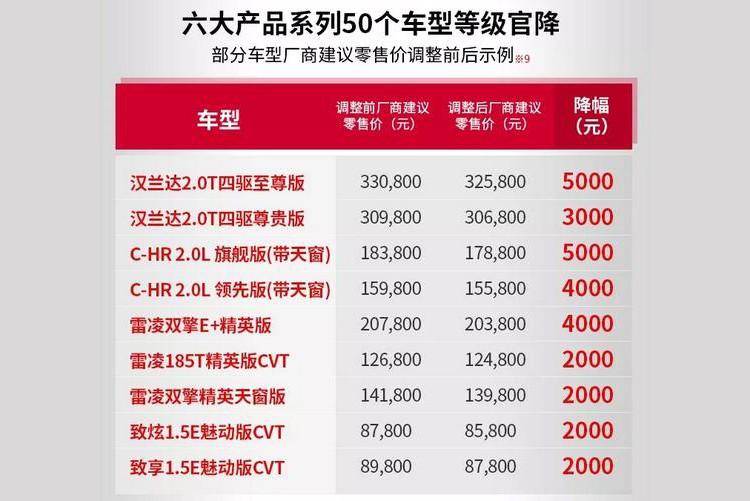 最高下调5000元 广汽丰田部分车型调价