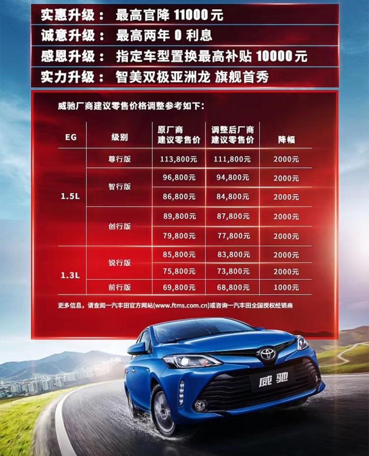 最高下调1.1万元 一汽丰田部分车型调价