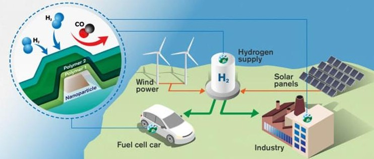 防止汽車氫氣泄漏 瑞士研發氫氣傳感器