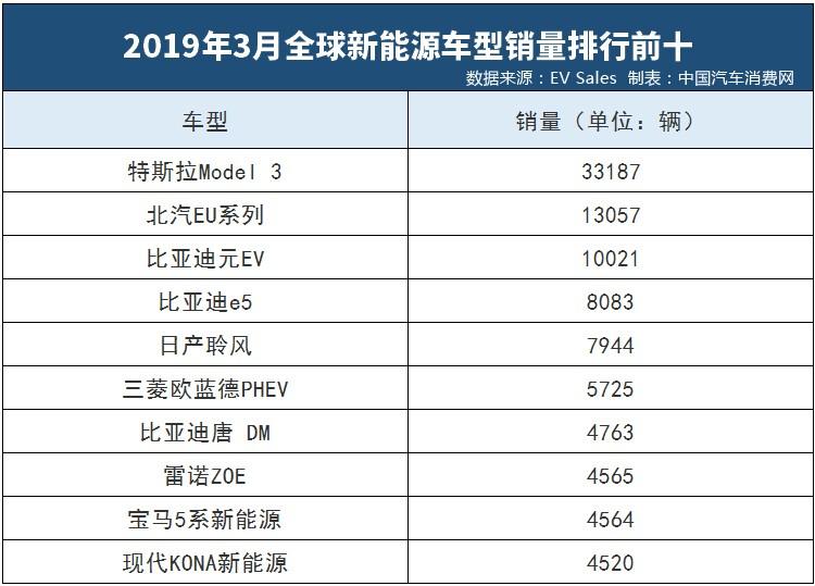 3月全球新能源车销量榜:特斯拉Model 3单月交付超3.3万辆