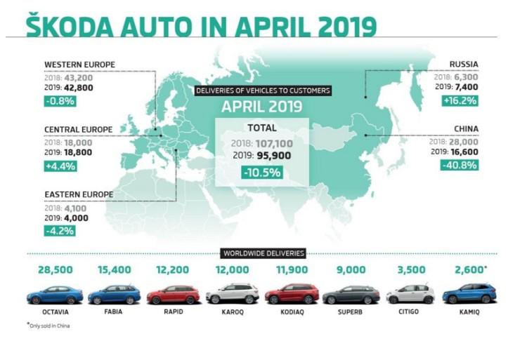 斯柯达4月全球销量近10万辆 在华大跌40%