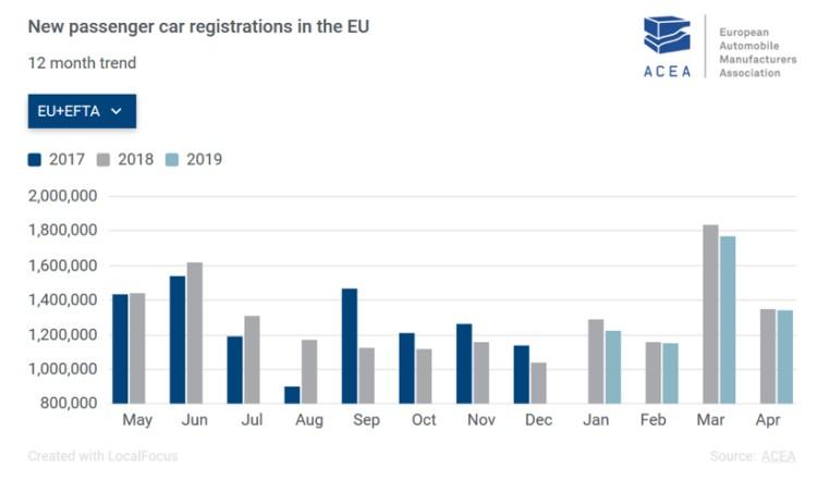 欧洲4月新车销量:奔驰宝马逆势增长 日产大跌17%