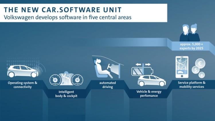 加快数字转型 大众组建5000人部门研发vw.os操作系统