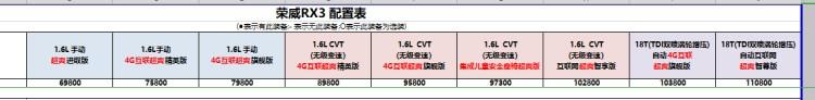 """售6.98-11.08万 荣威RX3""""超爽系列""""上市"""