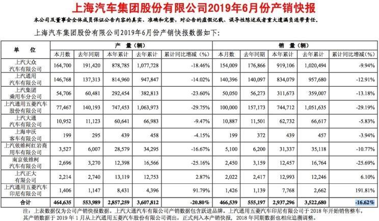 下滑16.62% 上汽集团上半年产销快报