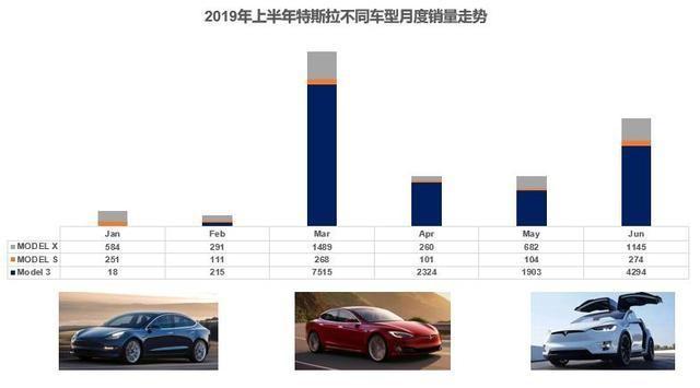 特斯拉上半年销量成绩单 广东车主最多