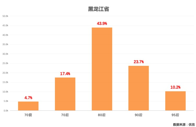 成交量翻倍  优信全国购助力黑龙江开启快速增长通道