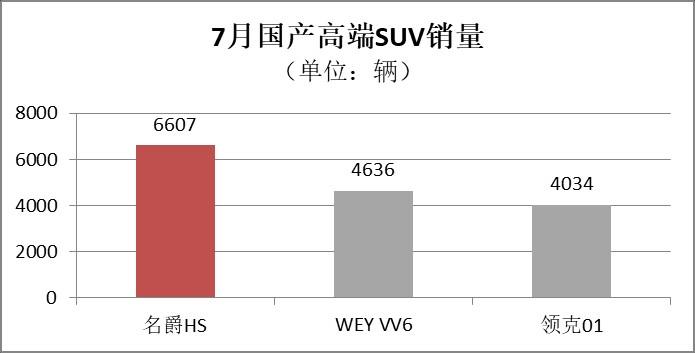 国产高端SUV竞争进入下半场!名爵HS 7月热销近7千