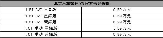 """售价5.99-9.59万元,北京汽车智达X3合肥燃""""擎""""上市"""