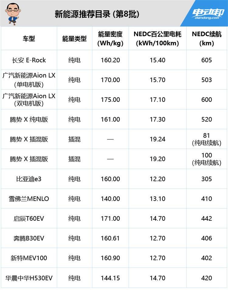 2019年第8批新能源推荐车型出炉,长安、广汽新车NEDC超600km