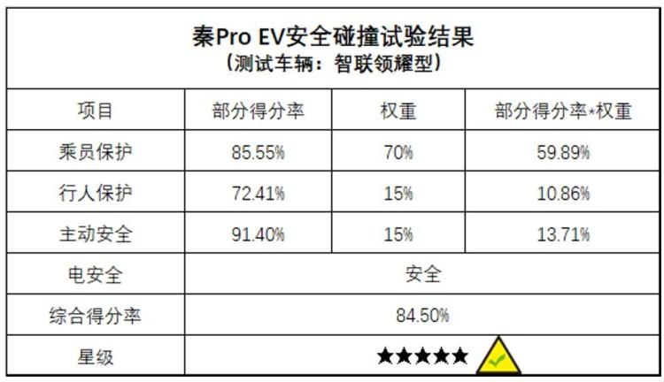 秦Pro EV获C-NCAP五星安全认证,树纯电家轿安全新标杆