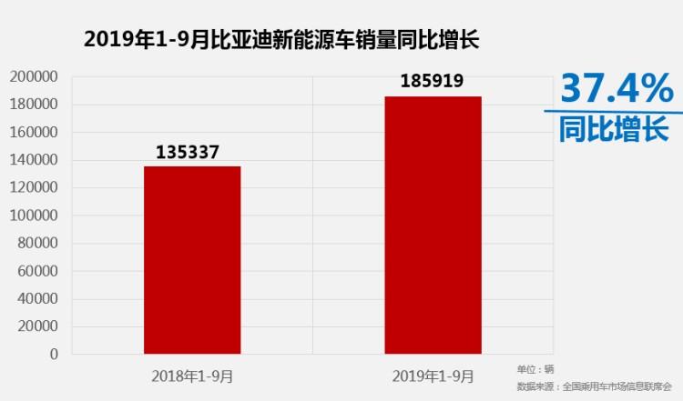 比亚迪9月销量达40096辆,宋家族扛大梁