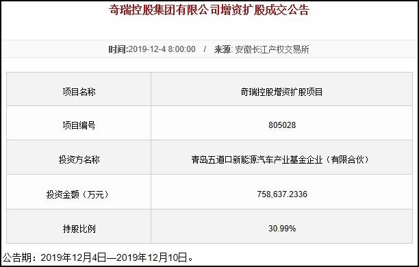 增资144.5亿元 青岛五道口成奇瑞大股东