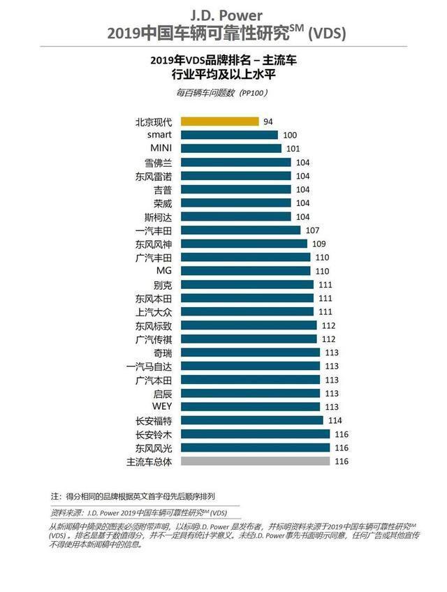 2019 J.D. Power可靠性榜单出炉,荣威四度蝉联中国品牌冠军