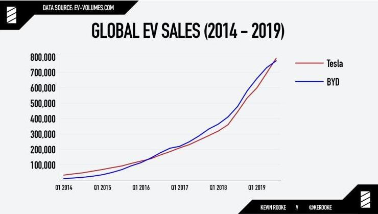 特斯拉夺冠 全球最大电动车制造商易主