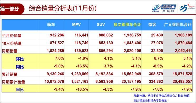 乘联会:11月销售194万辆 同比下降4.1%