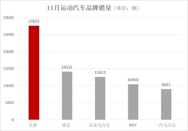 """名爵11月热销近3万 """"连任""""运动汽车品牌销量第一"""