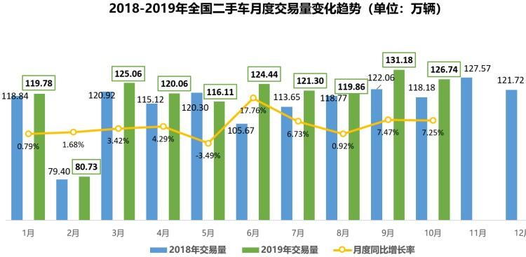 同比增7% 10月二手车交易量为126.74万