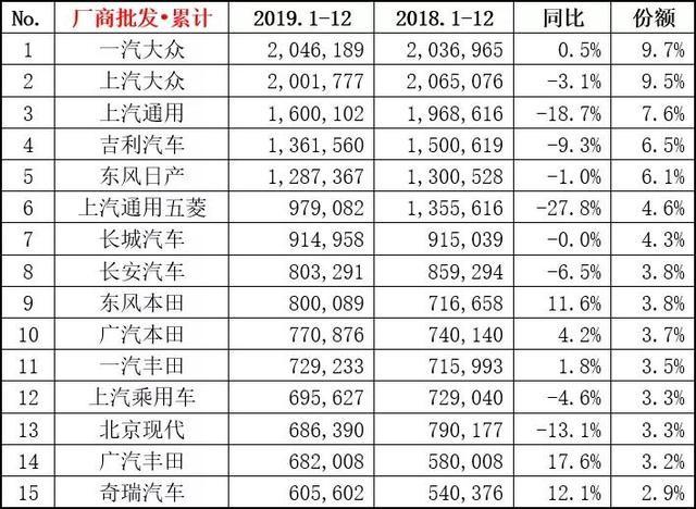 2019年车企销量排行榜 吉利超越日产