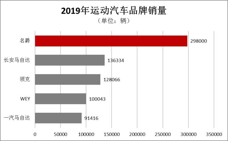 逆势增长! MG名爵12月热销超3.5万、全年29.8万