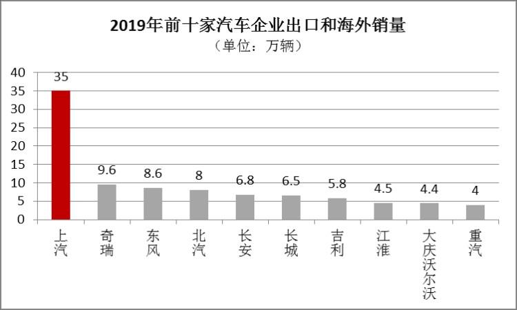 2019年中国车企出海销量排名:上汽第1!