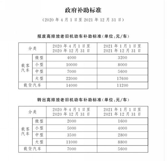 汽车消费利好消息发布 北京现代率先重磅推出畅享蓝天计划