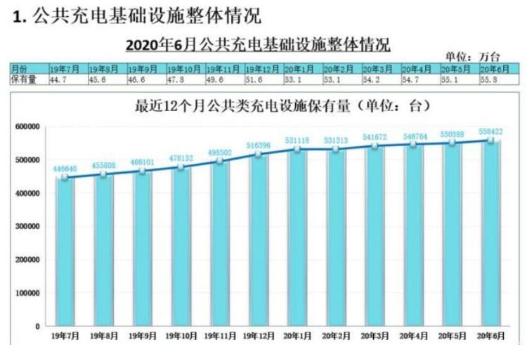 月均增1.2万 全国充电桩保有量132万台