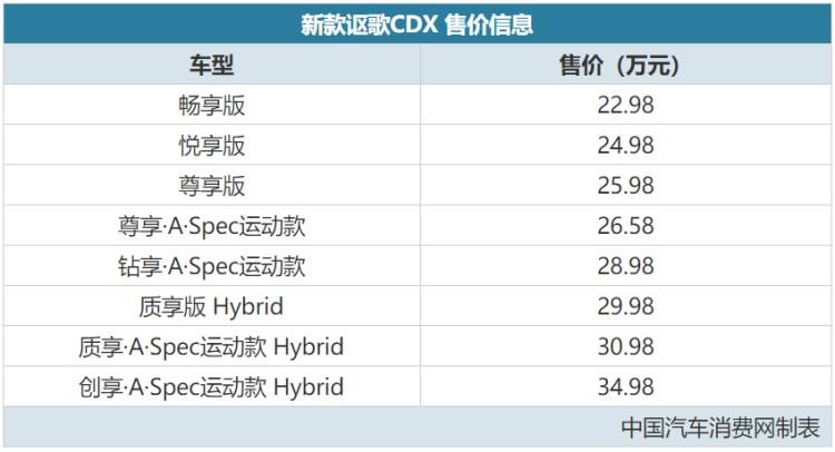 性能使燃  广汽Acura NEW CDX上海正式上市