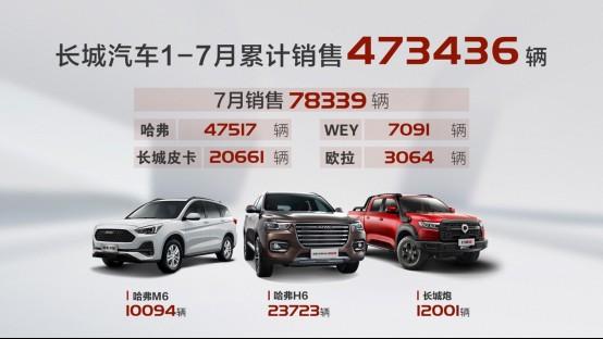 长城汽车7月销售78339辆,同比增长30%