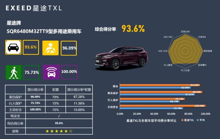 傲視同儕,中級SUV安全新典范!星途TXL斬獲C-NCAP五星+評級!
