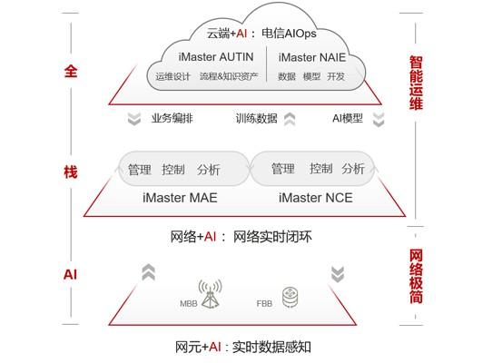 华为面向企业发布自动驾驶网络解决方案