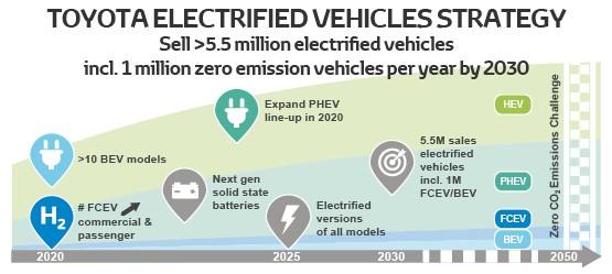 2030年丰田电动车年销量预计超550万