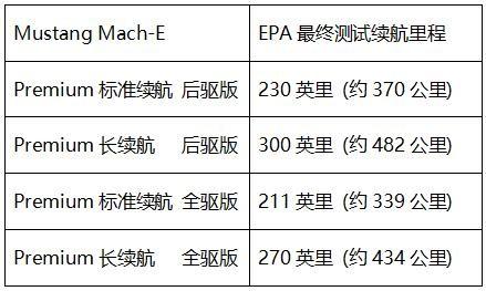 EPA官宣!Mustang Mach-E实测续航里程数据出炉