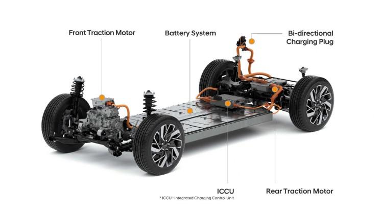 现代汽车集团发布全新电动车平台E-GMP