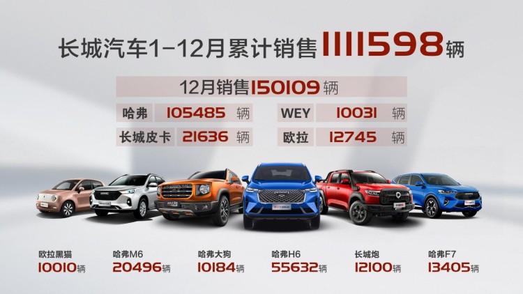 超销量目标9% 长城汽车2020年销售超111万辆 同比劲增4.8%
