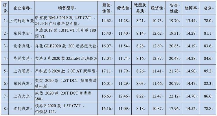 3系/GLB在内 CCRT公布8款车型评测成绩